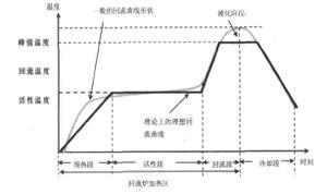 SMT回流焊接温度曲线控制