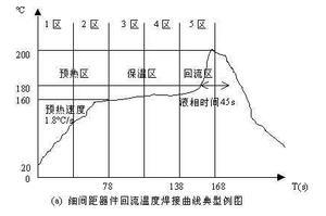 细间距器件回流焊焊接温度曲线图