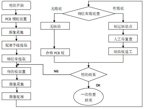 AOI检查流程图