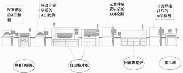 离线aoi设备效率提高的利与弊