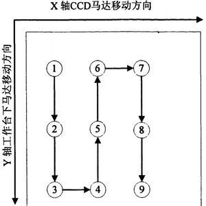 CCD位置移动示意图