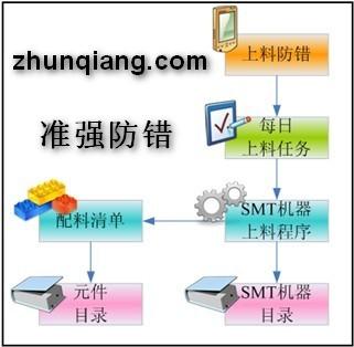 SMT贴片机上料防错料系统在SMT上料防错中的应用