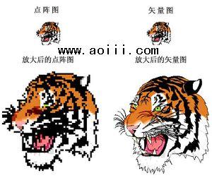 学习型aoi的必要性