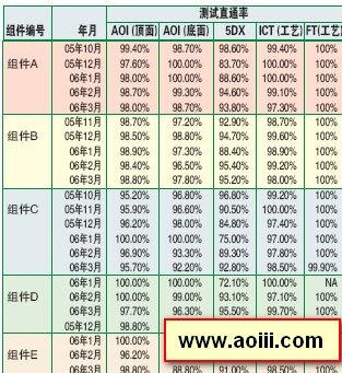 aoi检测直通率提高方法